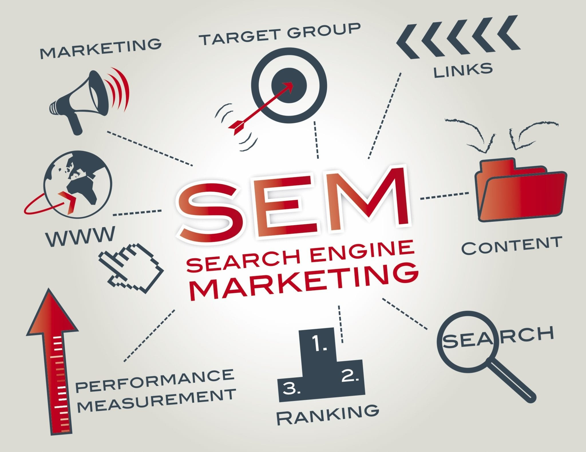 SEARCH ENGINE MARKETING (SEM)